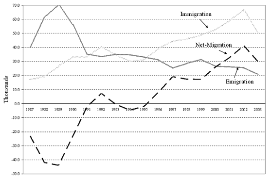 Source: Ruhs, Martin (2004, October). Ireland: A crash course in immigration policy, Migration Information Source http://www.migrationinformation.org/Profiles/display.cfm?id=260