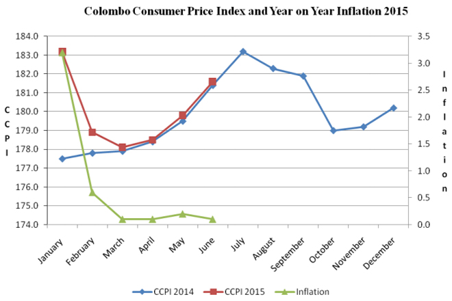 inflation-june