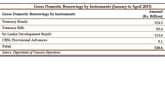 Gross-Domestic-Borrowings