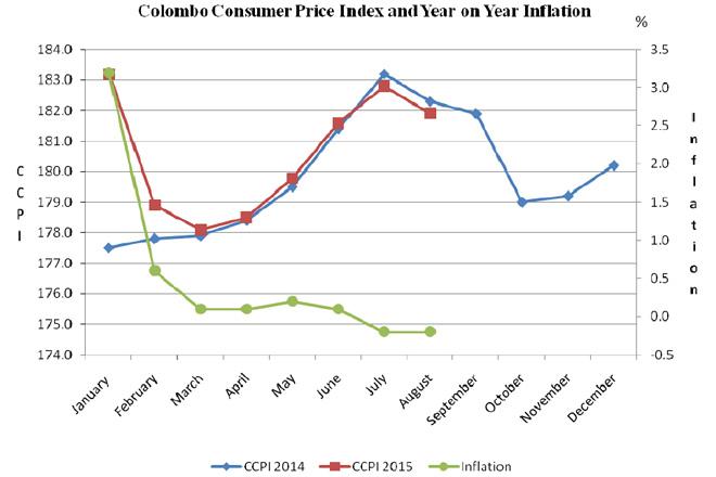 deflation-august