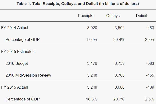 US-budget-deficit-2015