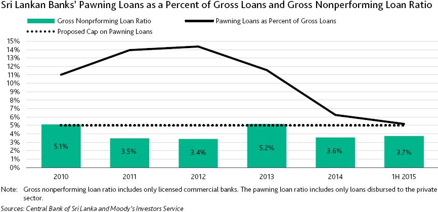 Moody's-banks