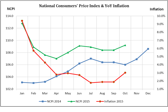 inflation-2015-oct