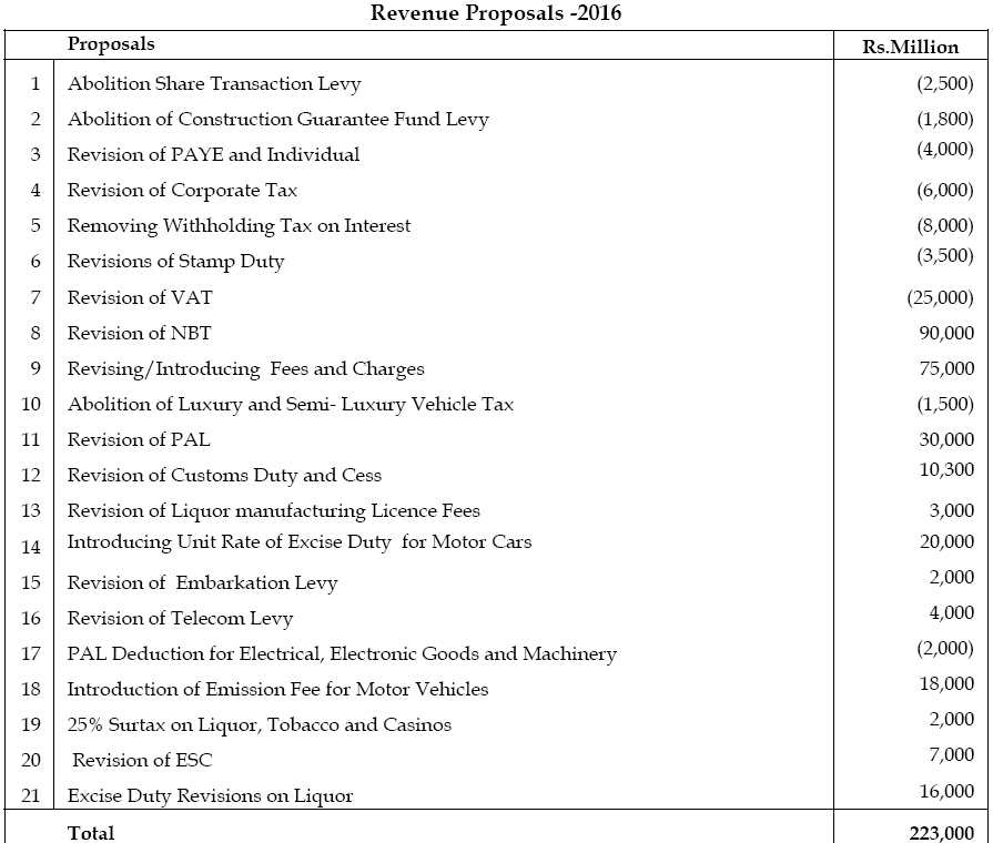 revenue-proposals-2016