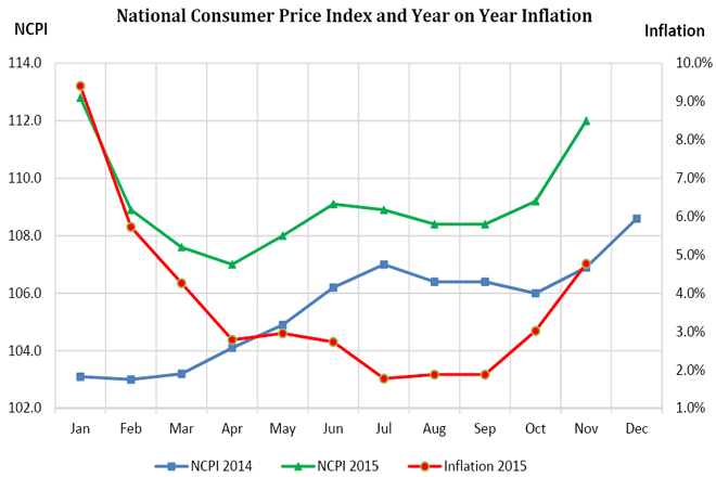 National-consumer-index-november