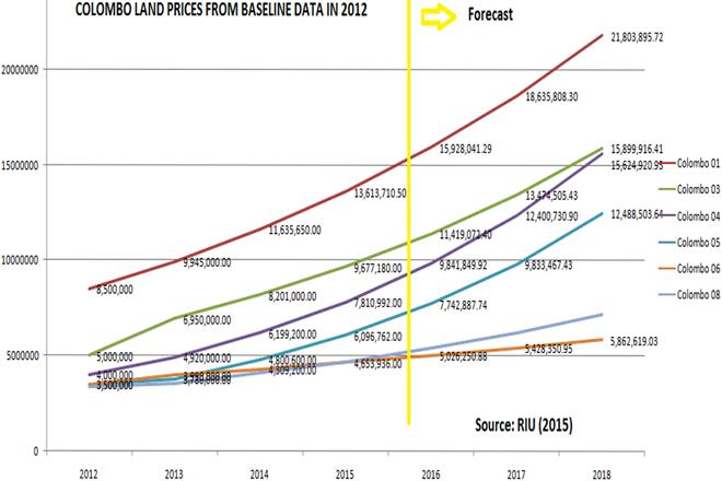 Real-estate-graph