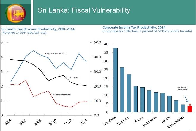 sri lanka corporate tax productivity