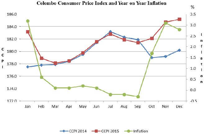 inflation-december-2015