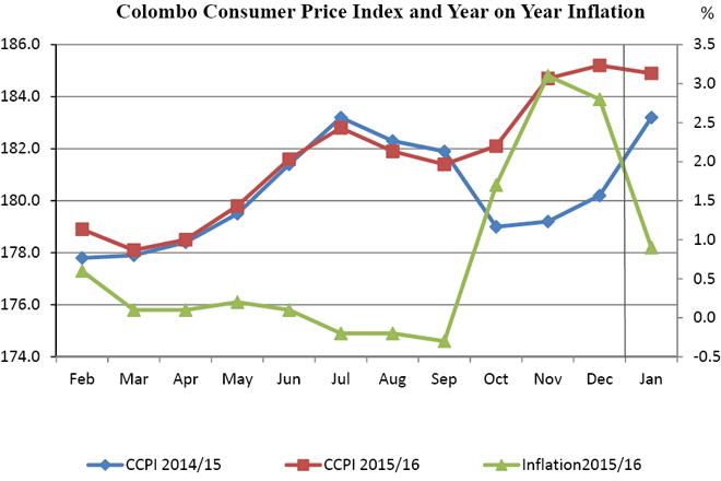 inflation-january