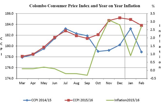 inflation-2016-feb