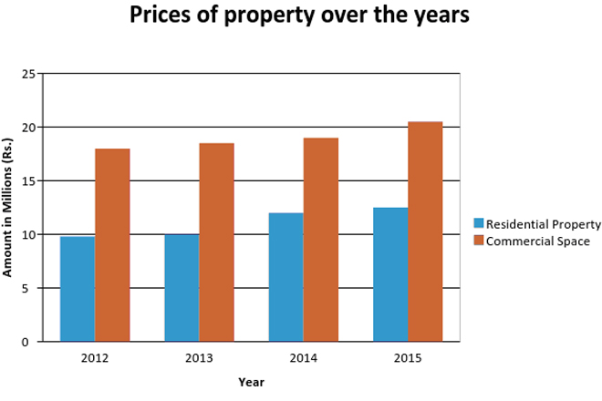 gampaha-prices-property