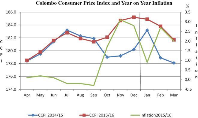 inflation-march-2016