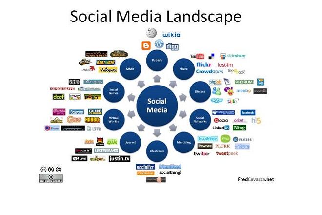 social media landscape IT technology