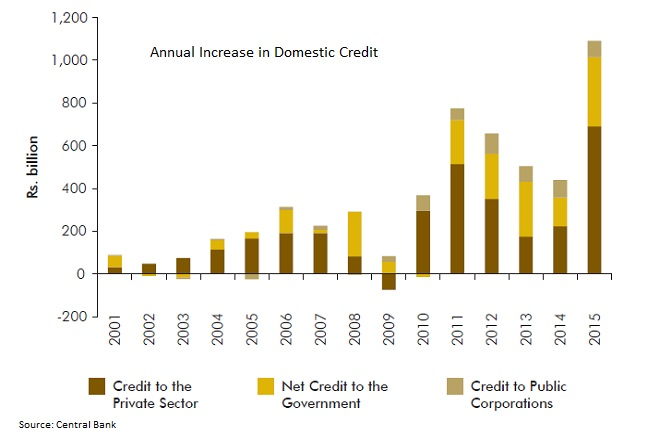 annual increase in domestic credit