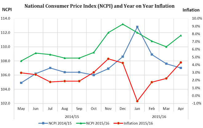 april-2016-inflation