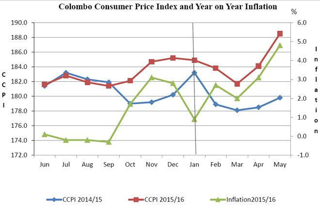 inflation-may-2016