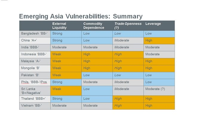 asia vulnerabilities fitch