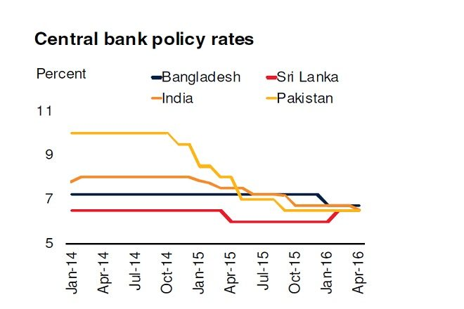central bank rates south asia