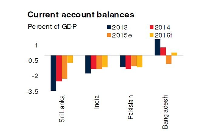 current account south asia