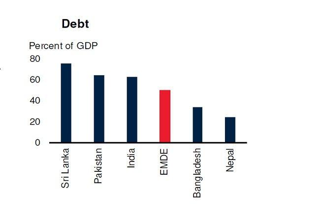 debt south asia