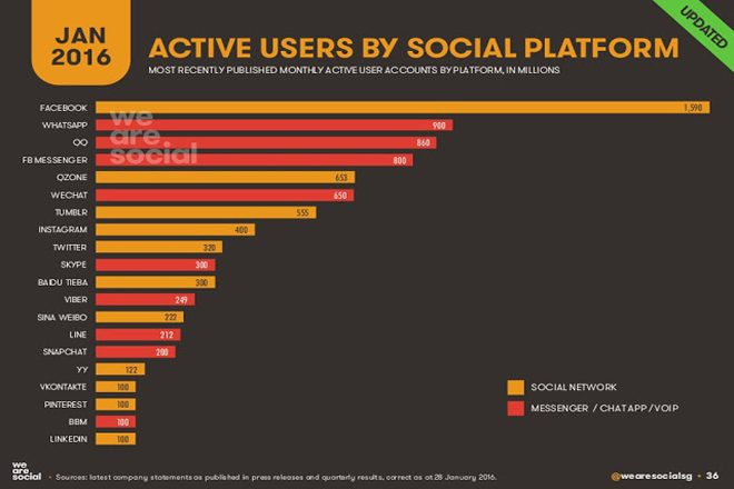 active users digital