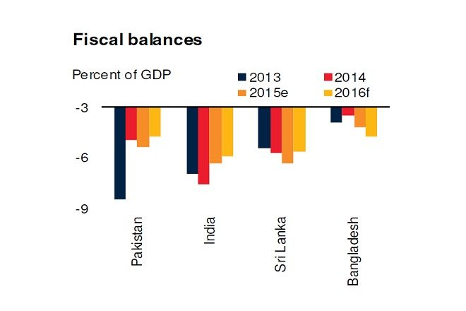 fiscal balance south asia