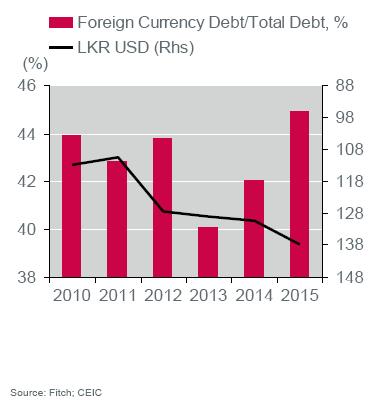 foreign-debt