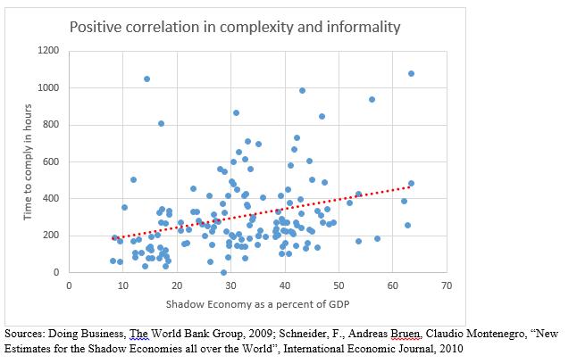 positive_correlation_chart