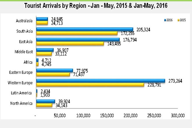tourist arrivals may
