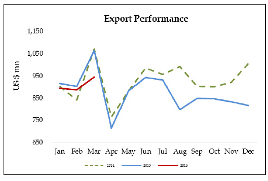 export-2016-march