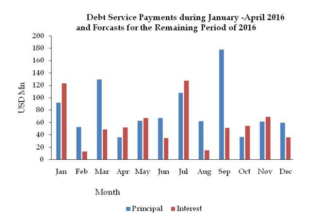 gov-debt