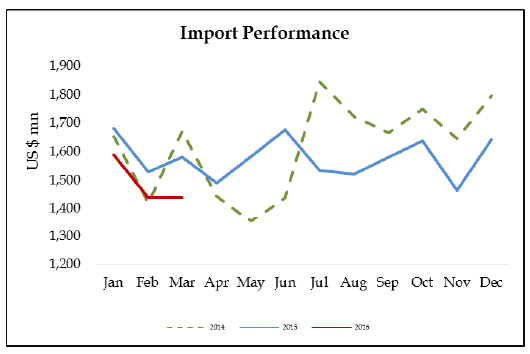 import-2016-march