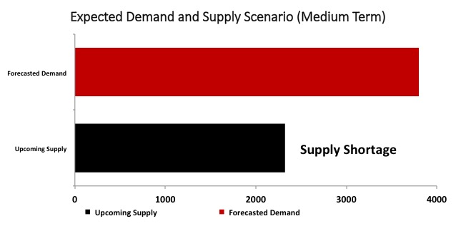 JLL 2 - Supply Shortage
