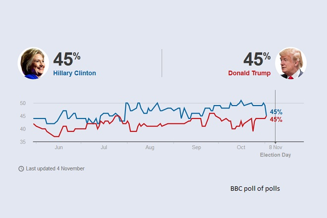Polls show tight Clinton, Trump race in US elections