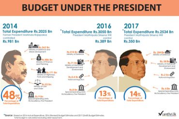Sri Lanka's Budget 2017 under the President