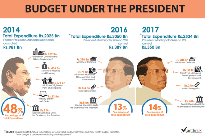 Sri Lanka's Budget 2017 under the President