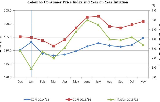 inflation-nov-16
