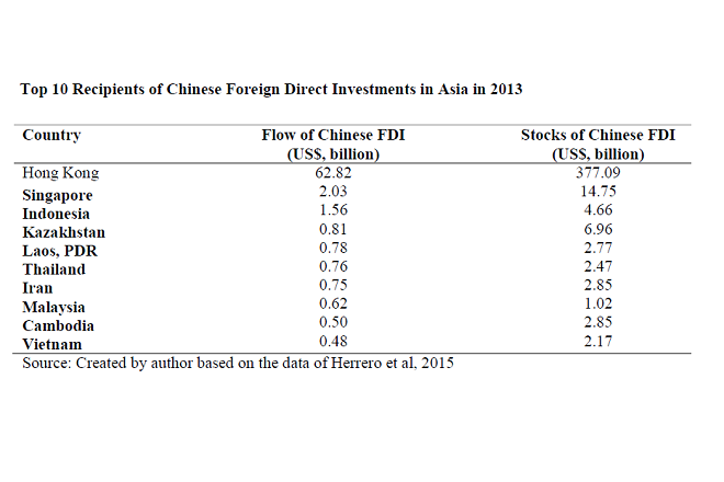 chinese-investment-fdi