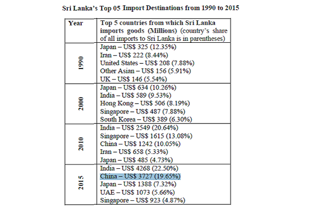 sri-lankan-imports-from-countries