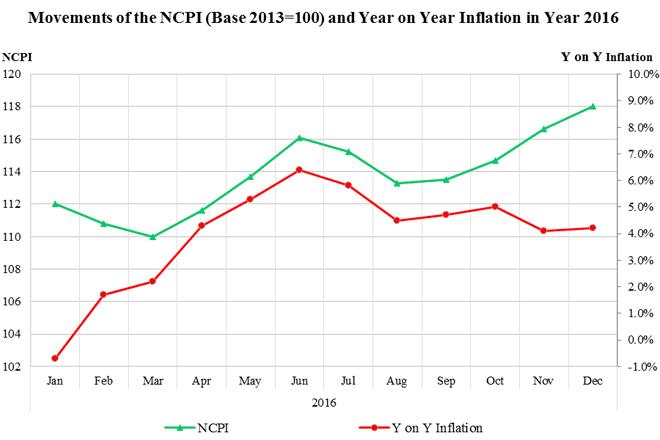 inflation-2016-dec