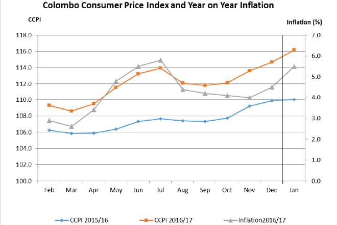 inflation-2017-jan
