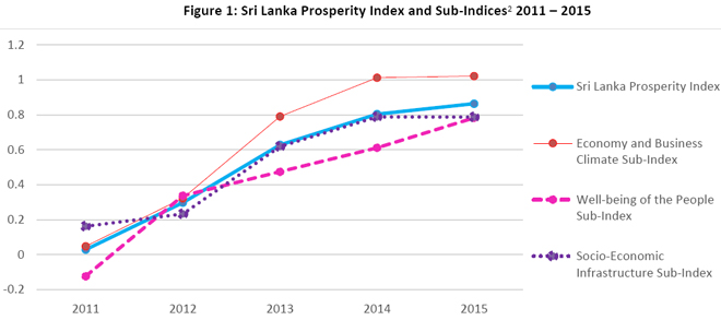 prosperity-index