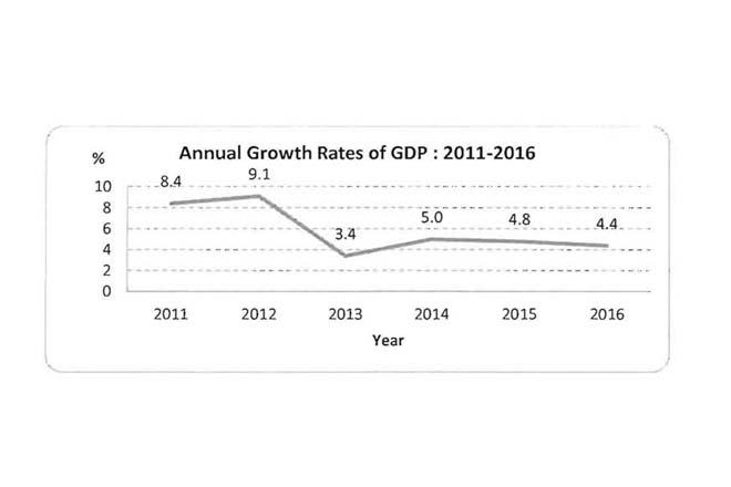 GDP 2016