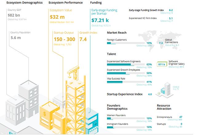 Sri Lanka benchmarked among 55 tech ecosystems: ICTA