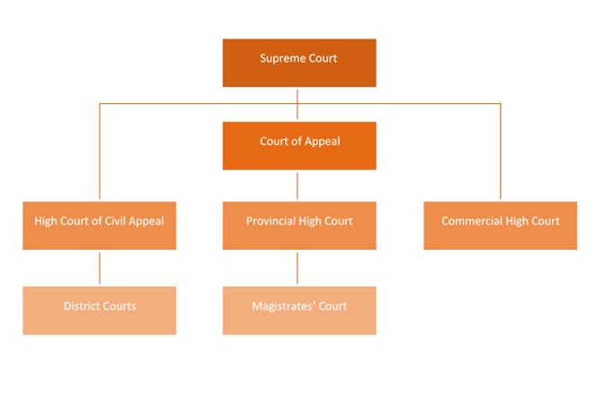 sri lankan legal system