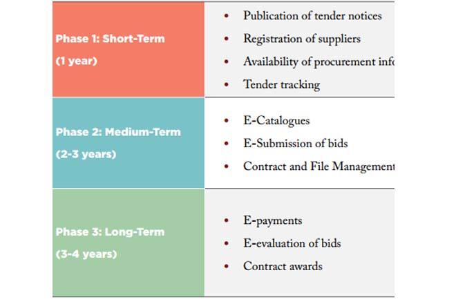 Verité makes recommendations for e-government procurement in