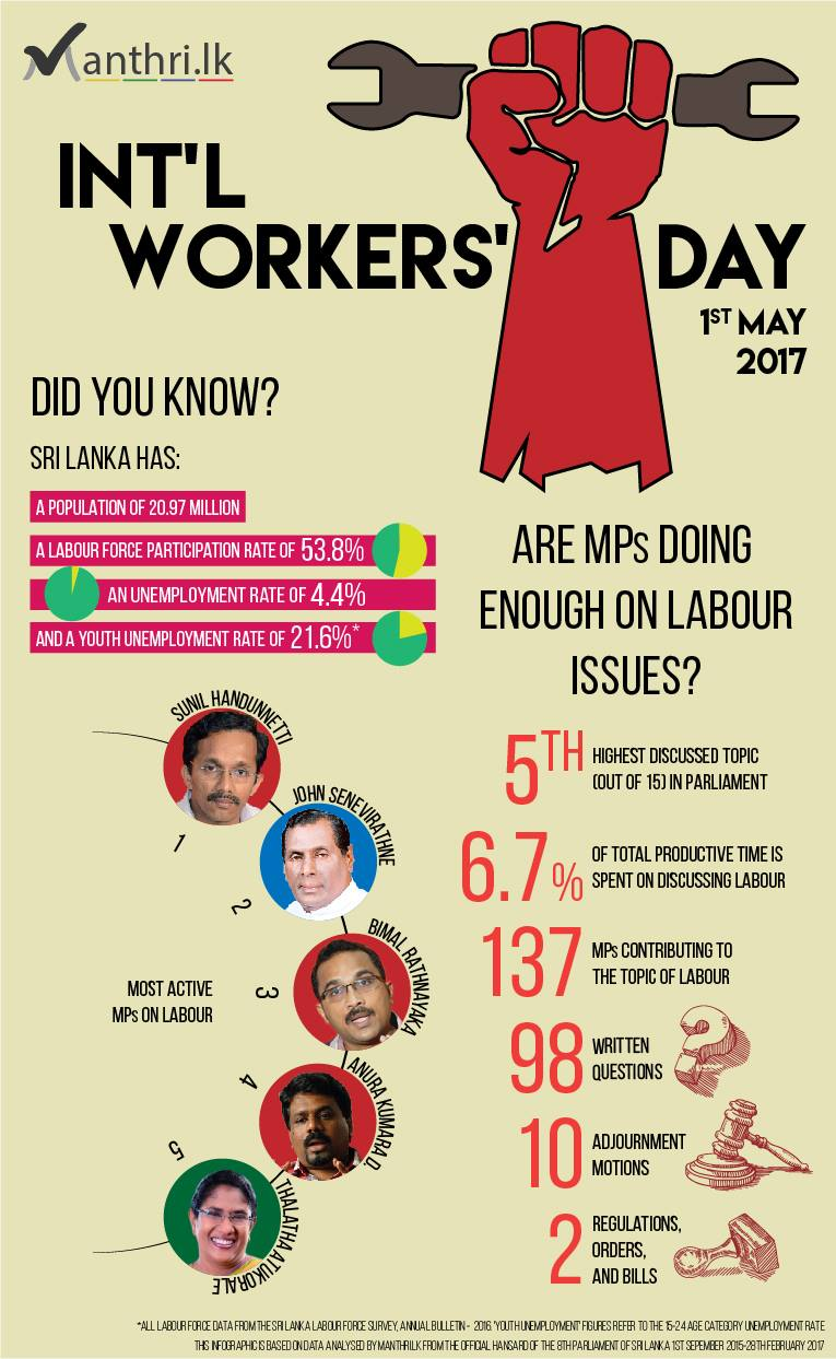 Int Workers' Day