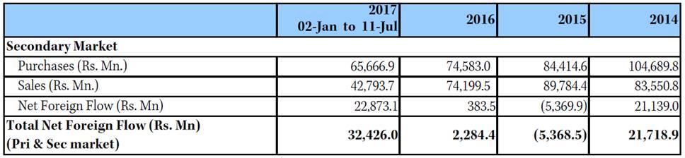 cse-inflows-2017