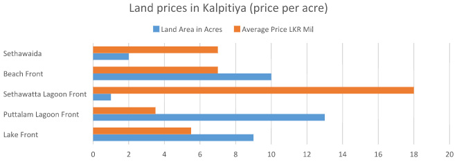 kalpitiya-land-prices