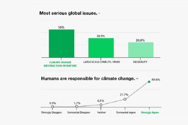 Climate change, conflict critical global issues: Young people's survey